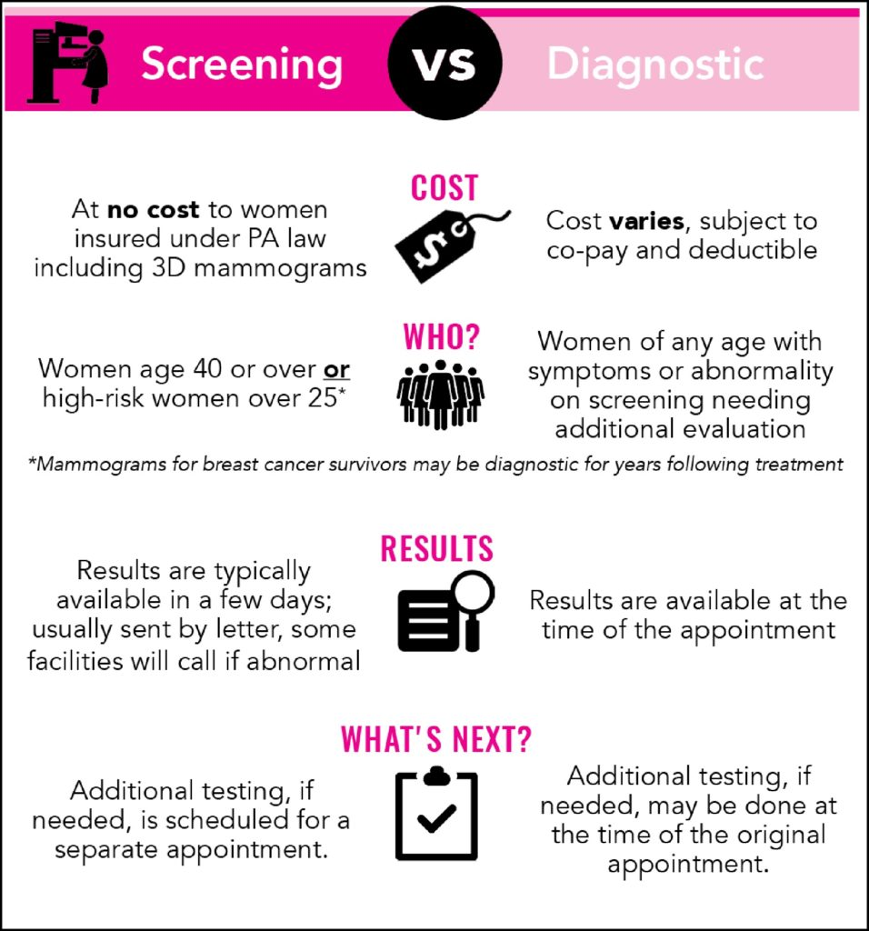 Screening vs. Diagnostic Mammograms